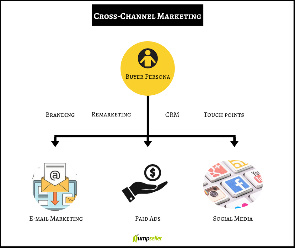 using cross channel marketing to grow your business