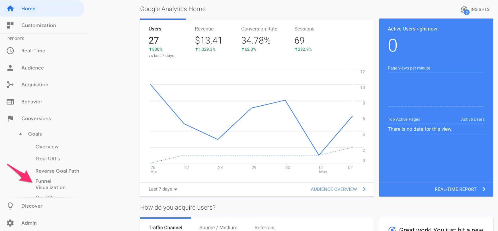 sales funnel visualization google analytics